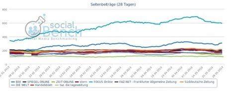 Die größten deutschen Printmedien auf Facebook: Bild größte News-Marke, Spam-Attacken von Focus, Linkschleudern statt Content-Strategie | socialBench | printmedien im wandel | Scoop.it