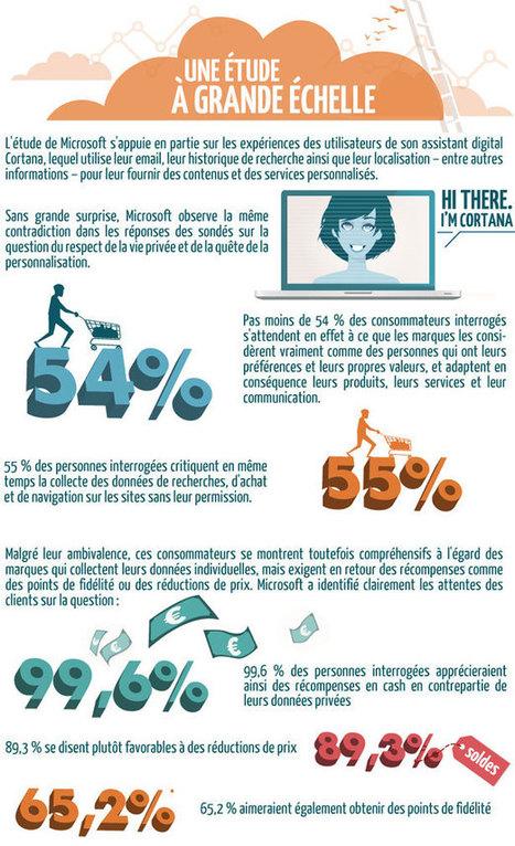Infographie ❖ La collecte d'informations personnelles en ligne | Going social | Scoop.it