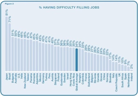 World's Hardest and Easiest Places to Get a Job. | fashion | Scoop.it