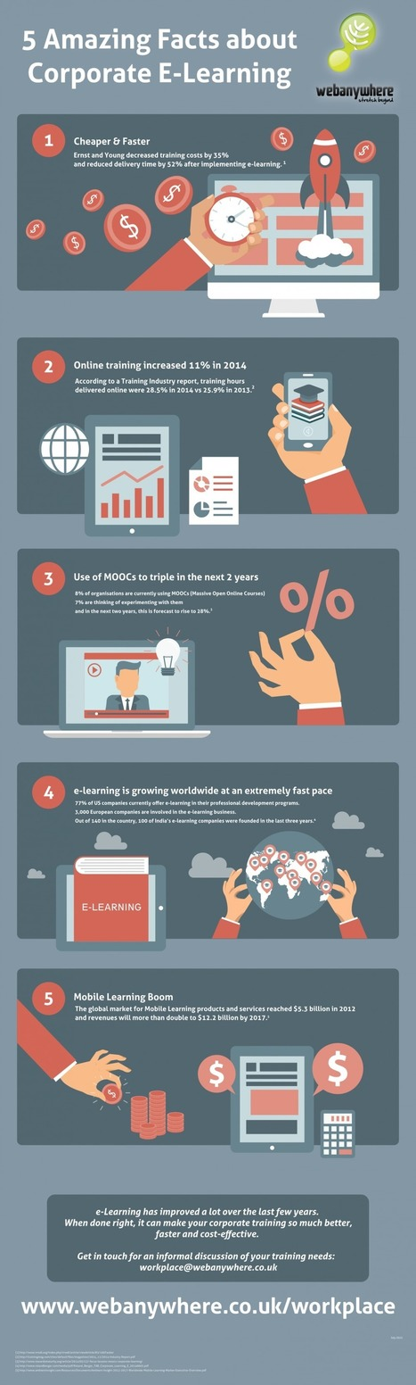 5 Amazing Facts about Corporate eLearning Infographic - e-Learning Infographics | Pedalogica: educación y TIC | Scoop.it