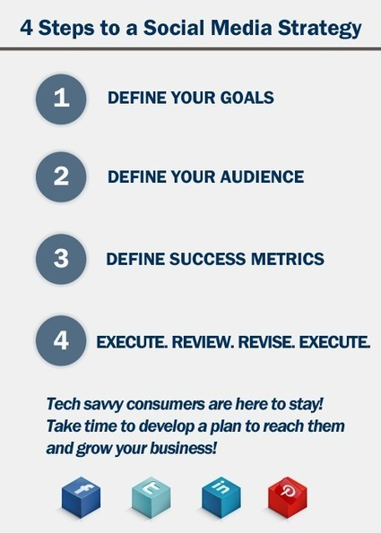 4 Steps to an Effective Social Media Strategy | #ItCulture numérique | Scoop.it