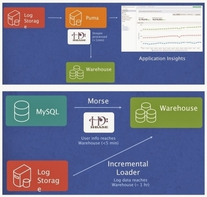 Simplifying Interactive, Real-Time And Advanced Analytics - Forbes | Real-Time | Scoop.it