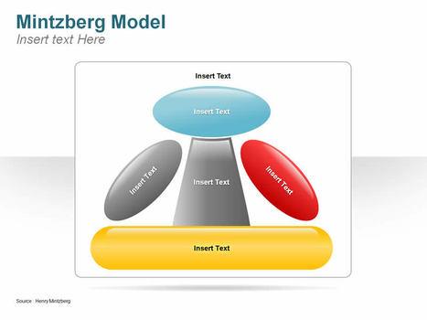 Henry mintzberg theory