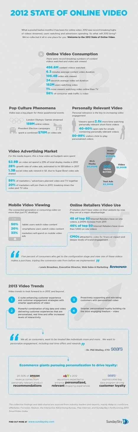 Video Sharing Scenario On The Internet [Infographic] | Beyond Marketing | Scoop.it
