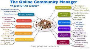 Community Manager: Cómo organizar el día y las tareas | E-Learning, Social Media y TIC en pequeñas dosis. | tic-geomatica | Scoop.it
