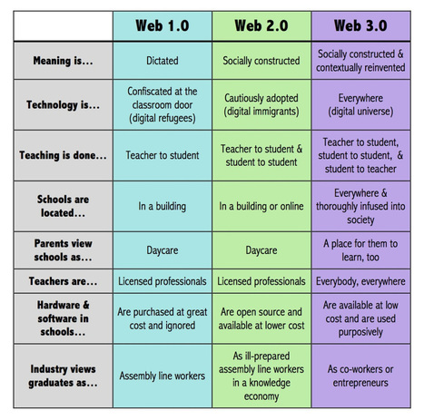 What Does Web 3.0 Look Like In Education? | The impact of IT tools on Education | Scoop.it