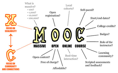 MOOCs at a crossroads: from the hype to the dilemma of dropping out and business | BBVA Innovation Center | My Learning Adventure | Scoop.it