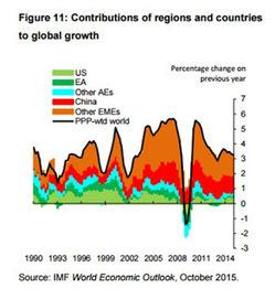 WINNERFOREX1 : ° Mercati Emergenti:benefici e opportunità latenti | Forex Trading | Scoop.it