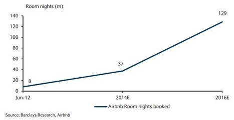 Airbnb tipped to double in size and begin gradual impact on hotels | Tourisme et marketing digital | Scoop.it