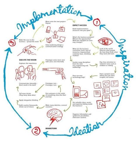 Design Thinking, Service Design and Innovation Frameworks, Methodologies and Artifacts | Service design thinking | Scoop.it
