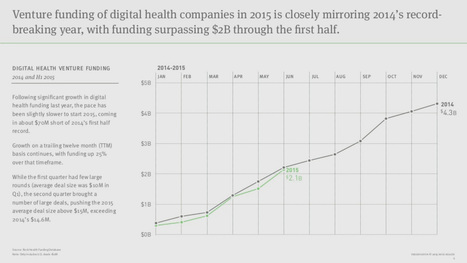 mHealth remains a hot investment area for biotechs-Accenture   Health & Wellness   Scoop.it