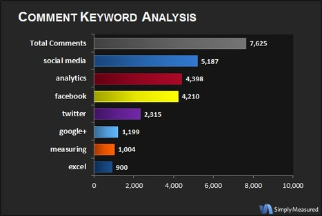 13 Questions Answered with Facebook Fan Page Analytics | Business Wales - Socially Speaking | Scoop.it