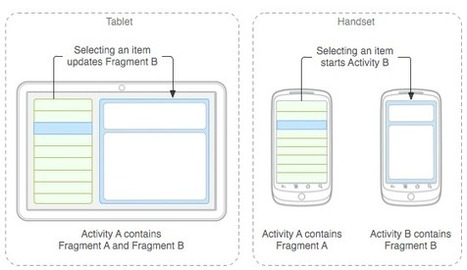 Android Developers Blog: Designing for Tablets? We're Here to Help! | Screen flashes. | Scoop.it