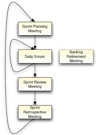 Scrum Cheat Sheet from DZone Refcardz - Free, professional tutorial guides for developers | Javascript, node.js and dev tools | Scoop.it