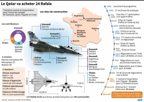 Has France sold Rafale to Qatar to the detriment of Air France ? | Military Aviation & Technology | Scoop.it