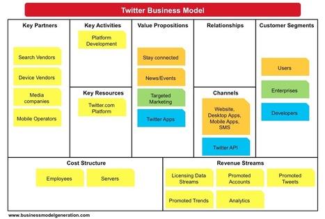 Business Model Canvas Examples | Understanding ... | Lean Startup | Scoop.it