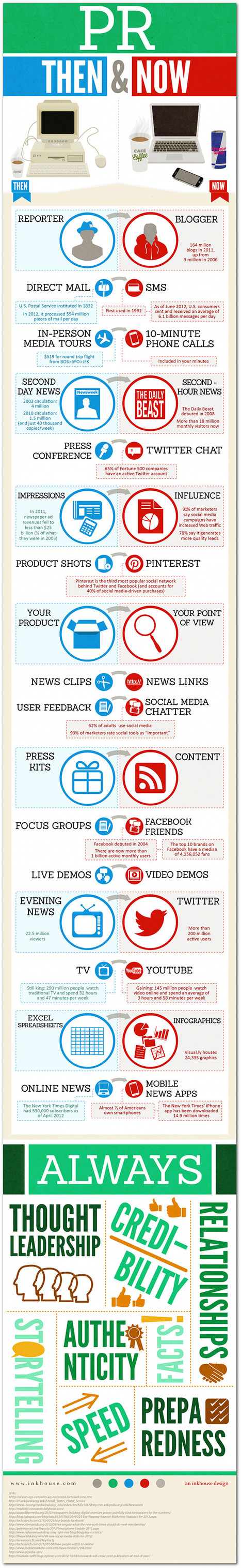 PR, Then And Now [INFOGRAPHIC] | Better know and better use Social Media today (facebook, twitter...) | Scoop.it