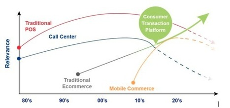New Retail Reality: Online, Offline Technologies Converge Onto a Single Platform | CPG | Scoop.it