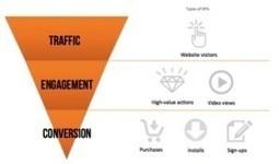 #GrowthHacking: ¿Cuál es el siguiente paso en marketing de contenidos? | Estrategias de Curación de Contenidos: | Scoop.it