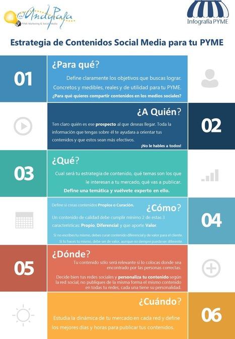 Estrategia contenidos para Redes Sociales en la pyme #infografia #infographic #socialmedia | coaching pyme | Scoop.it