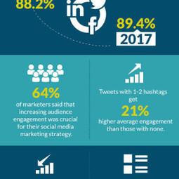 Social Media Engagement Trends You Shouldn't Miss [Infographic] | Du Marketing & autres facéties de la vie... | Scoop.it