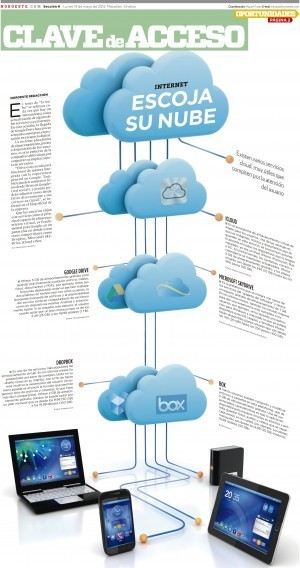 Escoge tu nube #infografia #infographic#internet | Educación a Distancia y TIC | Scoop.it