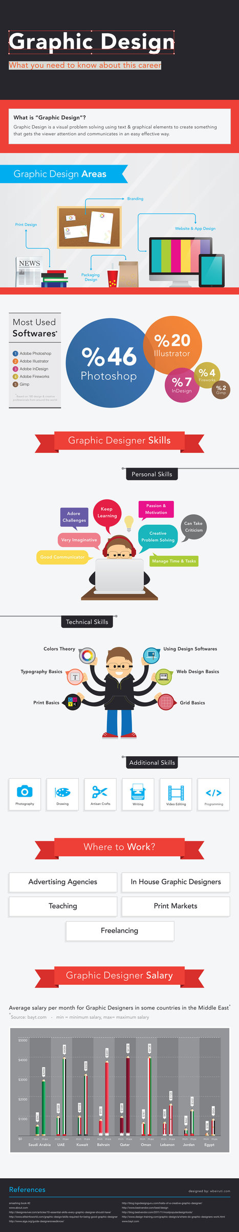 Graphic Design Infographic | Drawing References and Resources | Scoop.it