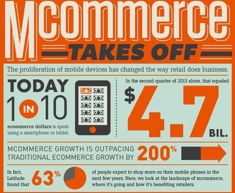 Infographic: MCommerce Growing 200% Faster than ECommerce | The eTail Blog | It's a geeky freaky cheesy world | Scoop.it