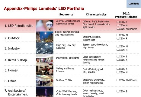 Exclusive Interview with Philips Lumileds—manufacturing high quality mid-power LEDs that meet market and light quality demands | lighting | Scoop.it