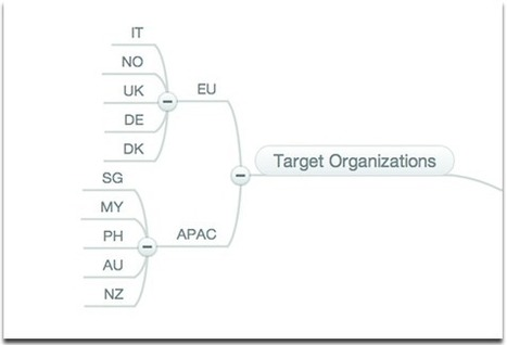 Using Mind Maps for Sourcing | MindMeister Blog | Outils pour le CDI : ressources web2 | Scoop.it