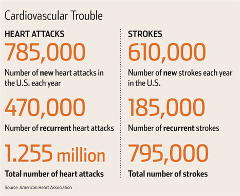 Trying a New Line of Attack in Heart Disease | Heart and Vascular Health | Scoop.it