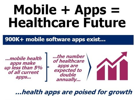 The case about health apps by @IMSHealth | Health promotion. Social marketing | Scoop.it
