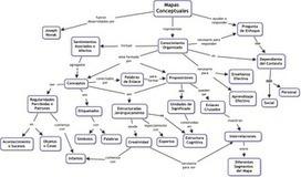 Paradigmas Complexus: Mapas conceptuales: sintaxis del conocimiento (1/3)   Educación flexible y abierta   Scoop.it