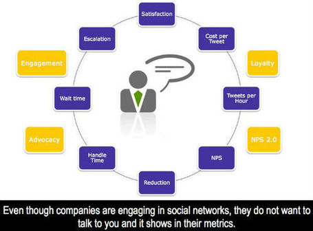 The Broken Link of Social Customer Service | Neli Maria Mengalli' Scoop.it! Space | Scoop.it