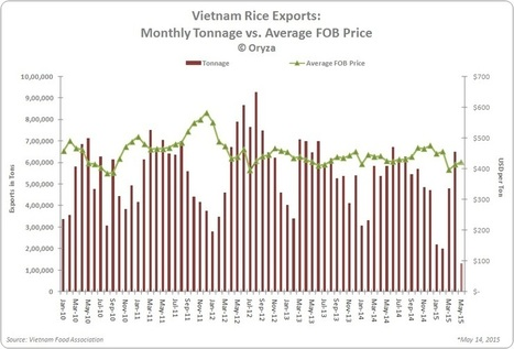 Vietnam Exports About 1.686 Million Tons of Rice During January 1 – May 14, 2015 | Vietnam: Inclusive & Sustainable Agriculture | Scoop.it
