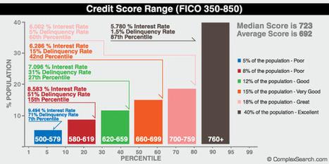 What's a Good Credit Score: 2012 Range, Credit Score Scale & Chart | Bad Credit Auto Loans | Scoop.it