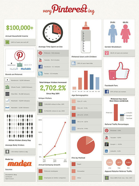 The Scientific Guide to Pinterest Marketing | Fidélisation, fidélité et réseaux sociaux | Scoop.it