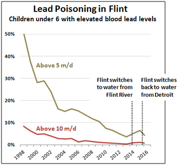 Raw data: Lead poisoning of kids in Flint | Ethics? Rules? Cheating? | Scoop.it