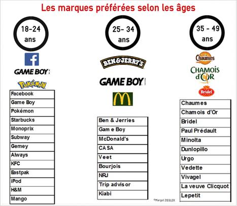 Quelles sont les marques préférées des Français? | Etude & infographie | Scoop.it
