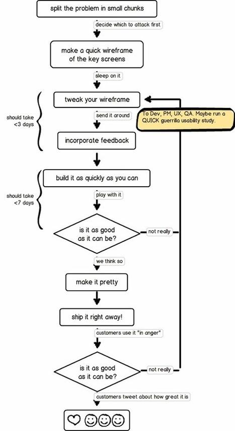Balsamiq Mockups –Balsamiq   Web tools   Scoop.it