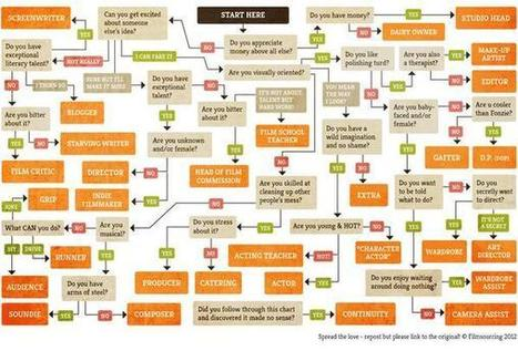 Want to Work in the Film Industry? This Flowchart Shows Which Job Is Best for You | Movie*cinema*film industry | Scoop.it