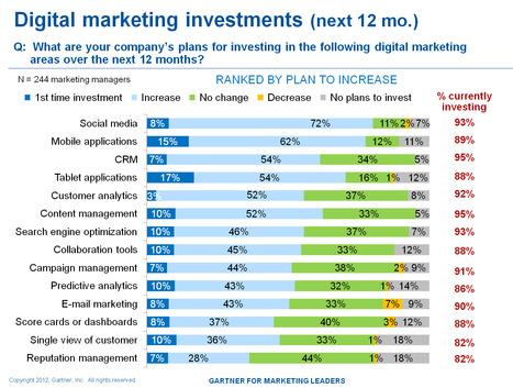 Follow the Money Trail in Digital Marketing | Digital Marketing Platforms | Scoop.it