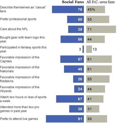 PostSports Fan Typology (Social Fan) - The Washington Post | Phero1 | Scoop.it