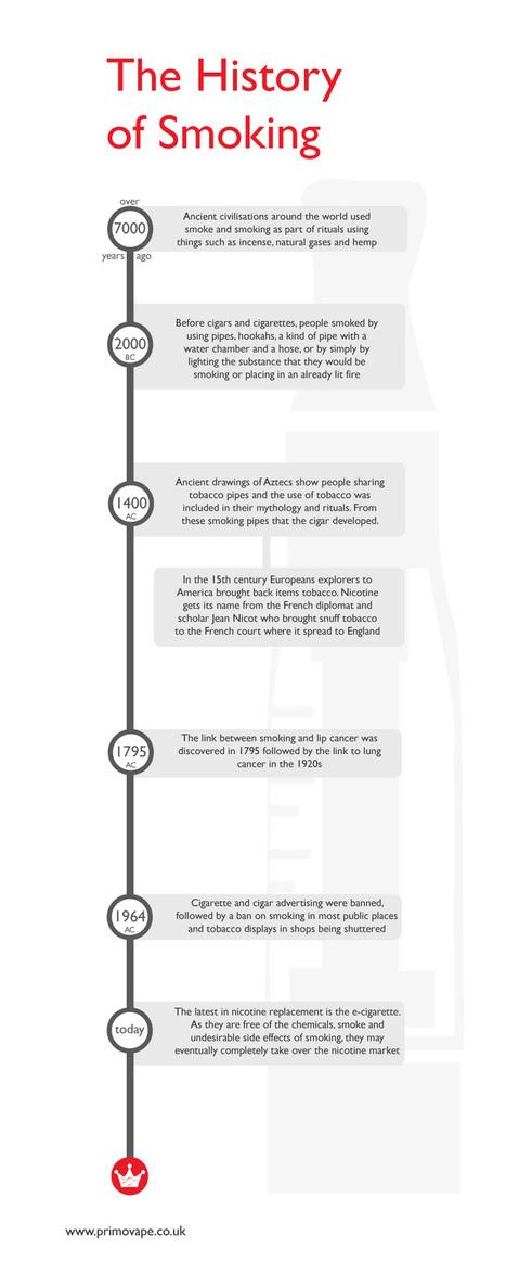 The history of smoking (infographic) - Blog- Primo Vape | UK e-Liquid Shop | Business | Scoop.it