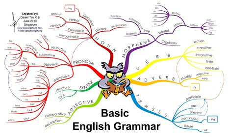 basic-english-grammar_5276ad5a20708.png (3500×2150) | IELTS, ESP, EAP and CALL | Scoop.it