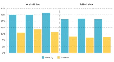 How Gmail's New Inbox Is Affecting Open Rates | MailChimp Email ... | Glitzy Tech | Scoop.it