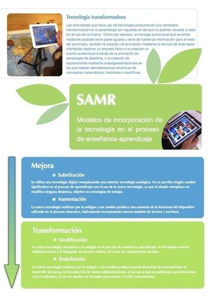 Modelo SAMR de uso de la tecnología en educación | Herramientas educativas en la Web | Scoop.it