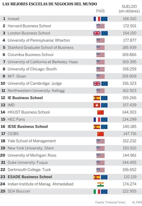 Harvard ya no tiene la mejor escuela de negocios del mundo | Noticias educación - business schools | Scoop.it