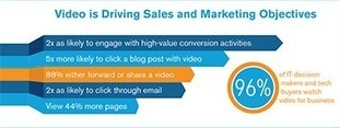 Why Video Marketing Drives Sales For Businesses [Infographic] | Video Marketing Insights | Scoop.it
