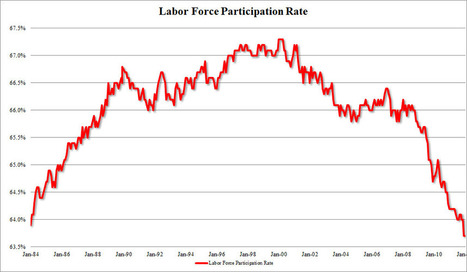Labor Force Participation Rate Tumbles To Fresh 30 Year Low | Commodities, Resource and Freedom | Scoop.it